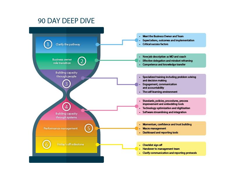 90-Day Deep Dive - Business Coaching Australia - Fridays Off
